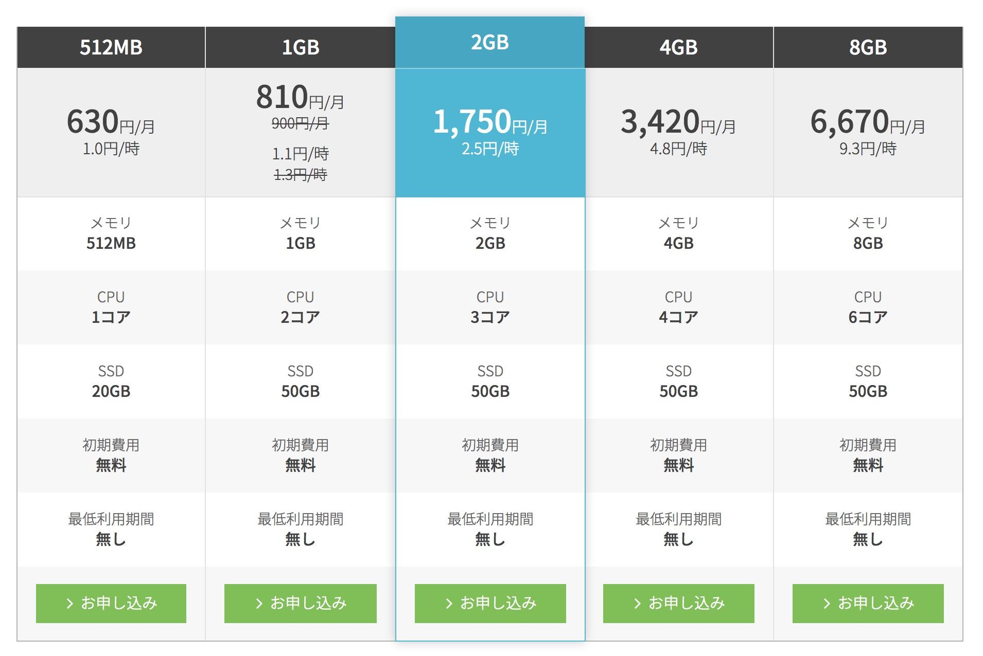 ConoHa VPSのプランをメモリ1GBから2GBにアップグレードしてみた